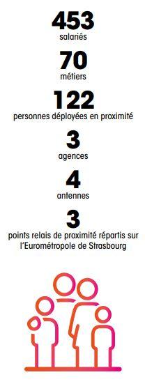 453 salariés, 70 métiers, 122 personnes déployées en proximité, 3 agences, 4 antennes et 3 points relais de proximité répartis sur l'Eurométropole