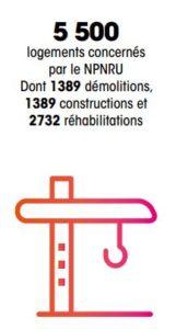 5500 logements concernées par le NPNRU dont 1389 démolitions, 1389 constructions et 2732 réhabilitations