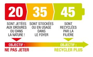 20 % des piles sont jetées aux ordures ou dans la nature, 35% des piles sont stockées ou en usage dans le foyer, 45% des piles sont recyclées par la filière