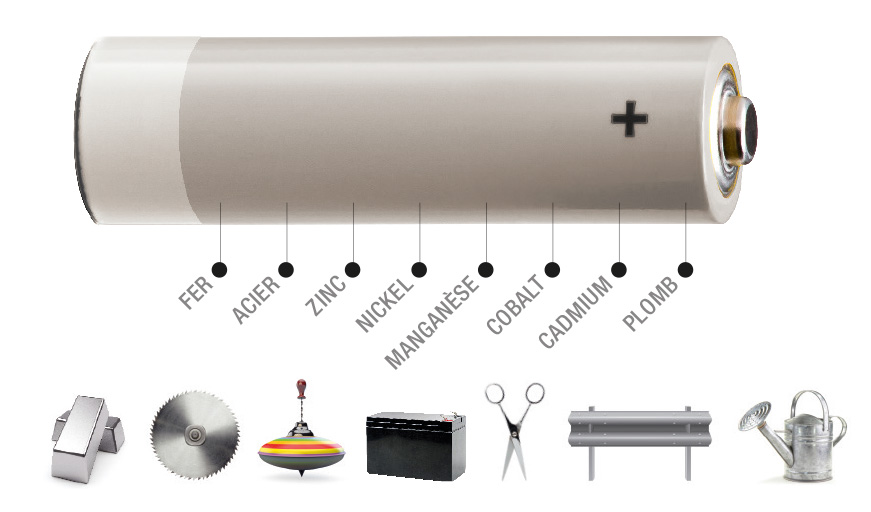 Schéma d'une pile expliquant sa composition : fer, acier, zinc, nickel, manganèse, cobalt, cadmum, plomb