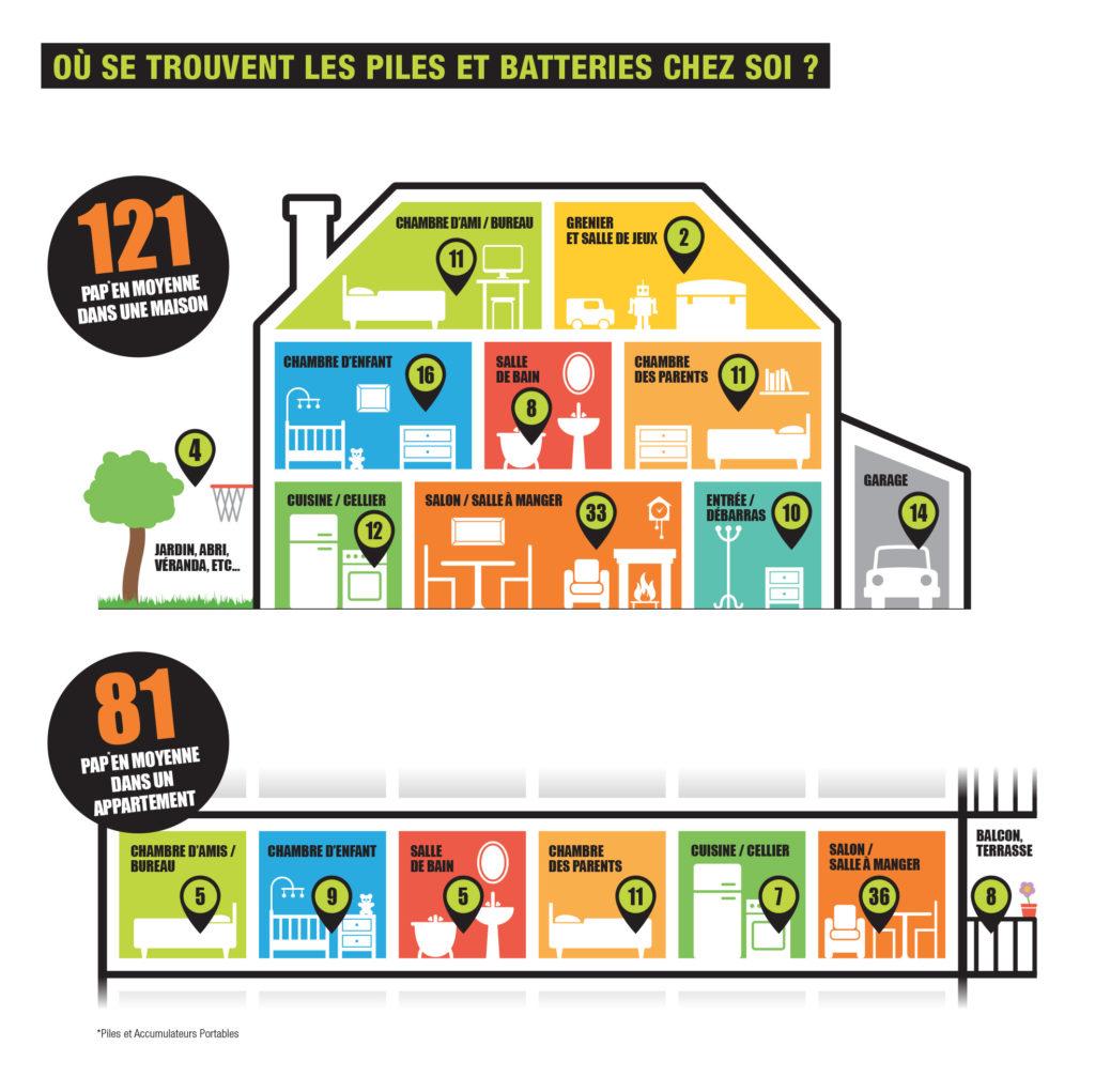 Schéma d'une maison et d'un appartement pour mettre en avant où se trouve les piles et batteries dans les différentes pièces d'un foyer.